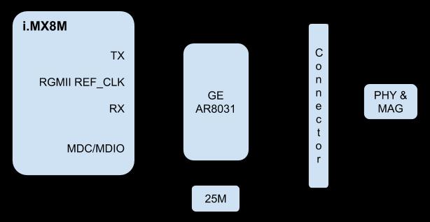 i MX8M SOM User Manual | SolidRun