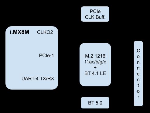 i MX8M SOM User Manual   SolidRun